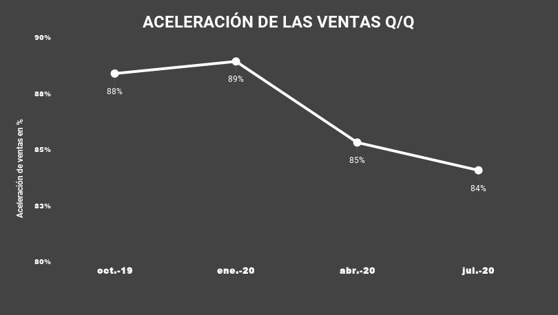 ACELERACIÓN DE LAS VENTAS Q_Q-CRWD