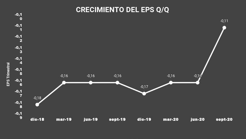 CRECIMIENTO DEL EPS Q_Q-KC