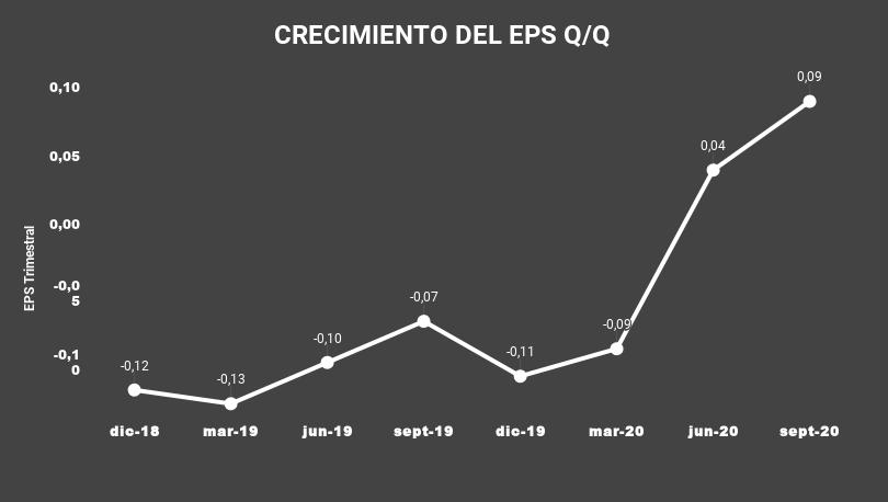 CRECIMIENTO DEL EPS Q_Q-TENB