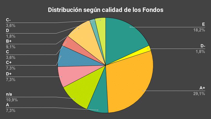 Distribución según calidad de los Fondos-KC