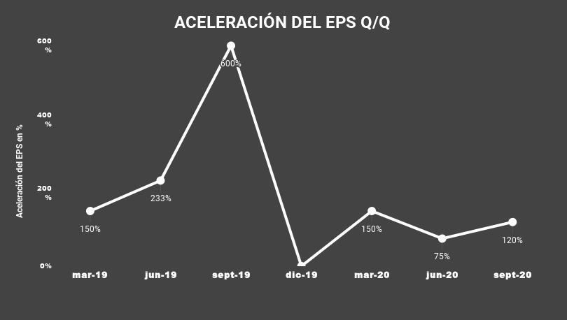 ACELERACIÓN DEL EPS Q_Q-ZoomInfo