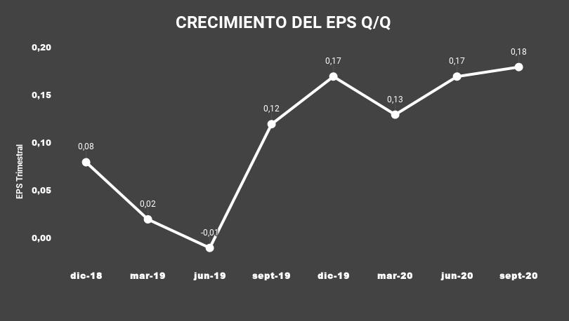 1 CRECIMIENTO DEL EPS Q_Q-RXT