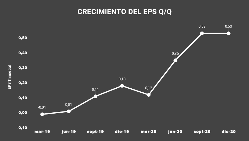 1 CRECIMIENTO DEL EPS Q_Q